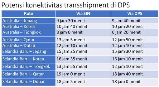 FGD_Master-Plan_Transshipment-DPS-7.jpg#asset:20055
